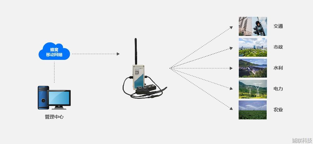 满溢监测设备设备拓扑图